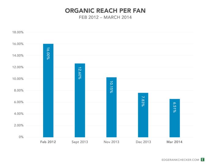 Caída del alcance orgánico de Facebook